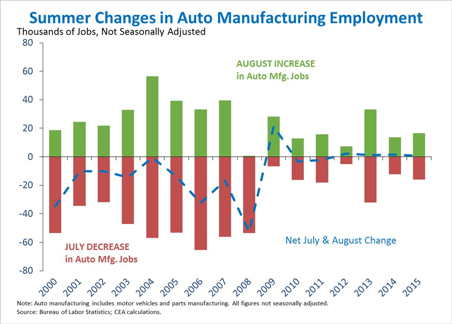 Summer changes in auto manufacturing employment