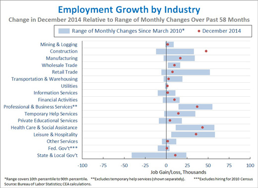 Not Too Much Change On Supreme Court >> The Employment Situation in December   whitehouse.gov