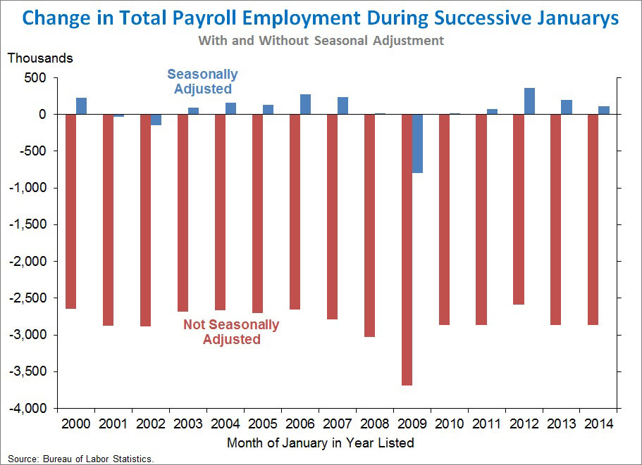 change in total payroll employment