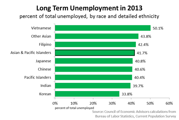 Long Term Unemployment in 2013 by AAPI