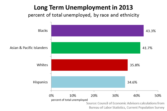 Long Term Unemployment in 2013 by Category