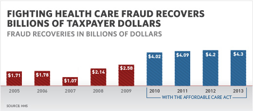 Fraud recoveries from 2005 through 2013