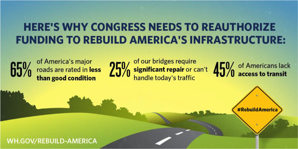 Here's why Congress needs to reauthorize funding to rebuild America's infrastructure
