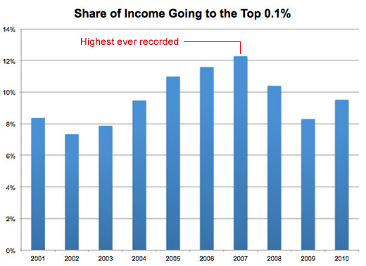 income to the top .1 percent