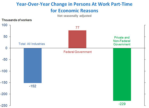 year over year change in persons working part time for economic reasons