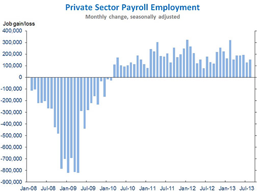 august private sector job growth