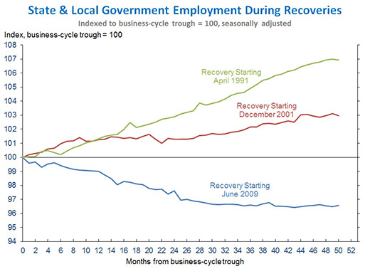 state and local government employment during recession