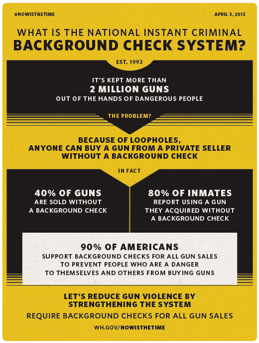 President Obama Requiring Background Checks For Anyone Who Wants