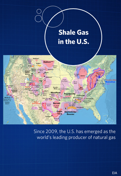 shale gas in the US