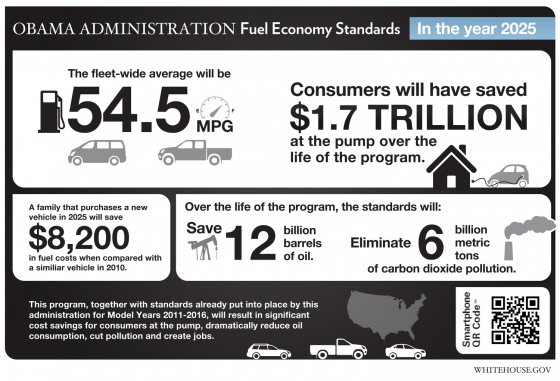 Obama Administration Fuel Economy Standards