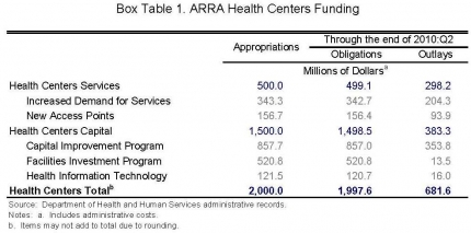 CEA 071410 Box Table 1