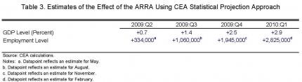 CEA 041410 Table 3