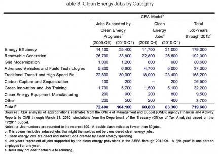 CEA 042110 Table 3