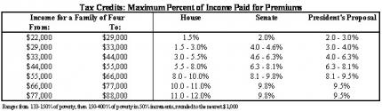 Proposal Tax Credits