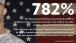 782 Percent