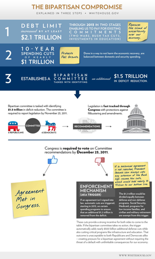 Infographic: The bipartisan compromise