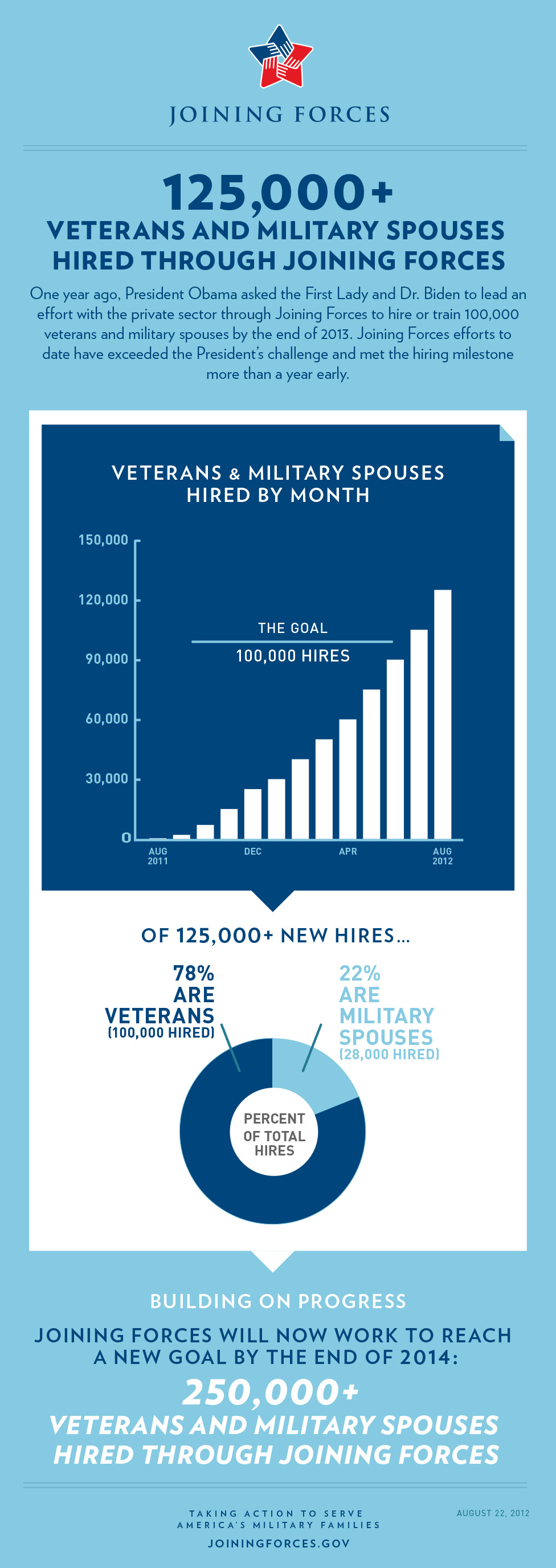 2,000 companies had hired or trained an amazing 125,000 veterans and military s