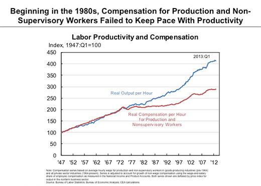 Rock and Roll, Economics, and Rebuilding the Middle Class