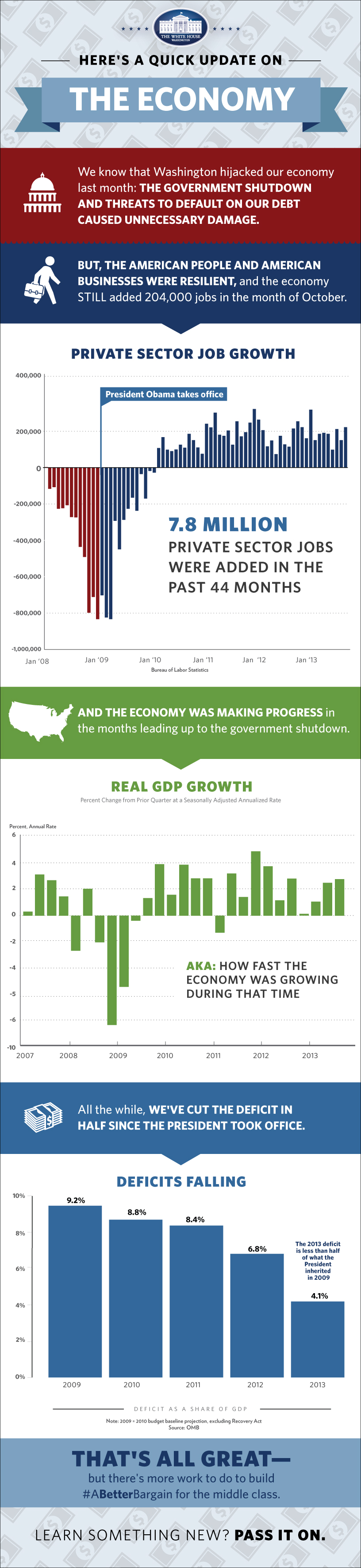 The economy is growing steadily. Here's what that looks like, in 3 charts.