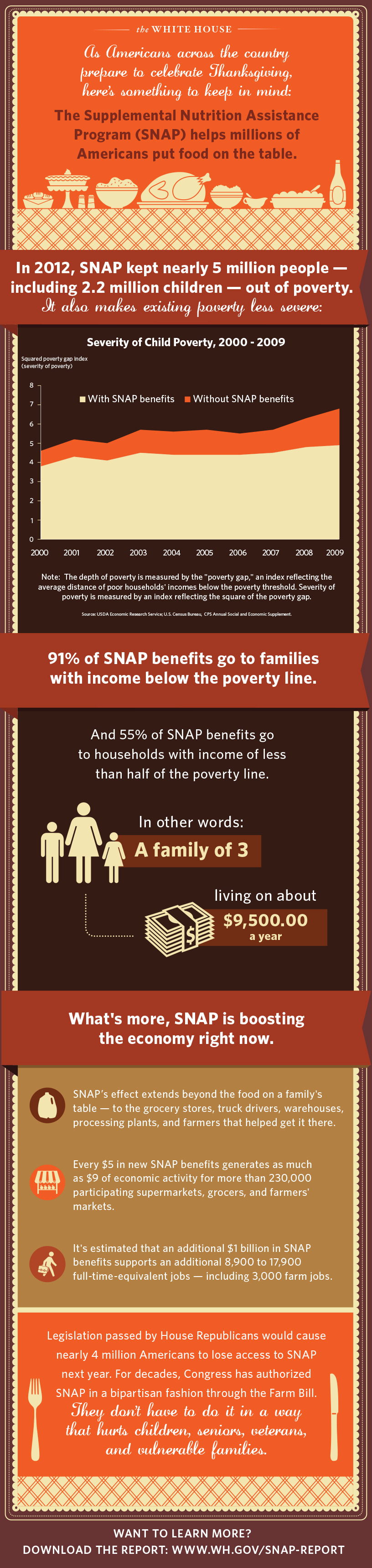 Something to think about this Thanksgiving: SNAP keeps millions out of poverty.