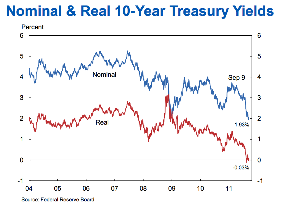 Here we go again: Treasury yields are spiking, and unsettling the stock market, too.