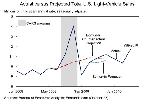 "Chart showing Actual versus Project Light Vehicle Sales. <a href=""http://obamawhitehouse.archives.gov/sites/default/files/microsites/100405-cea-light-vehicles-sales.csv"">You can download the data in this chart as a CSV file.</a>"