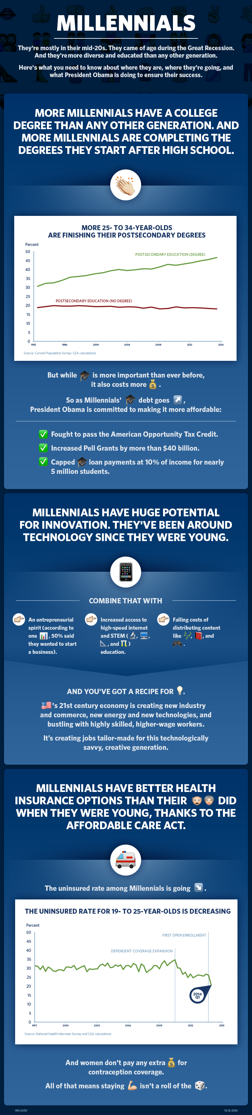 Here's what you need to know about Millennials.