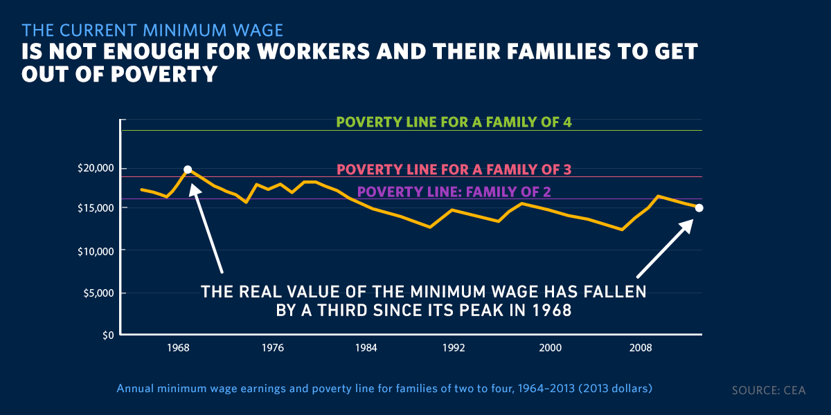 The current minimum wage is not enough for workers and their families to get out of poverty. The real value of the minimum wage has fallen by a third since its peak in 1968. Annual minimum wage earnings and poverty line for families of two to four, 1964-2013 (2013 dollars). Source: CEA