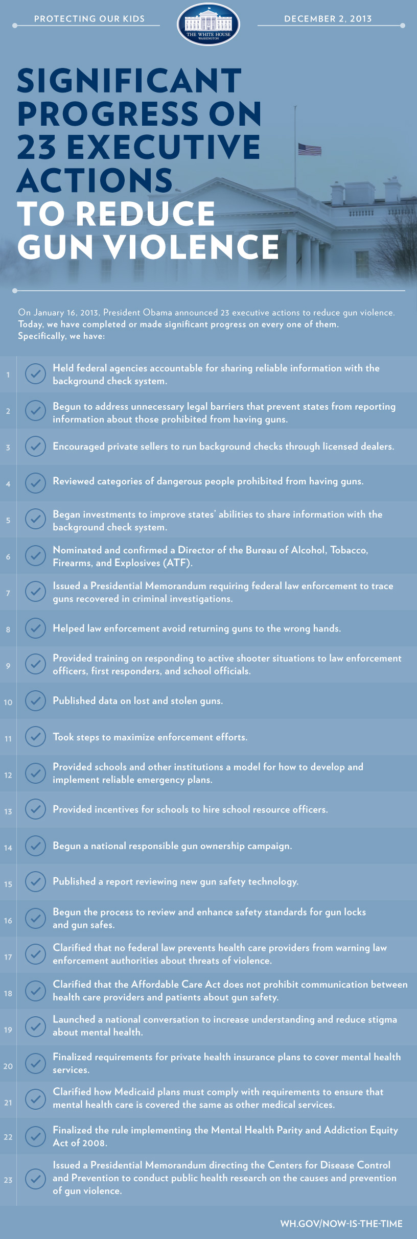We've made significant progress on 23 Executive Actions to reduce gun violence.