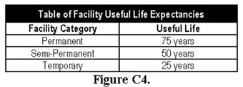 Figure C4, Table of Facility Useful Life Expectancies. Call OFPP at 202-395-3501 for more information.
