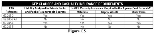 Figure C5, GFP Clauses and Casuality Insurance Requirements. Contact OFPP at 202-395-3501 for more information.