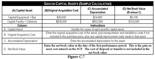 Figure C7, Gain on Capital Assets (Sample Calculation). Contact OFPP at 202-395-3501 for more information.