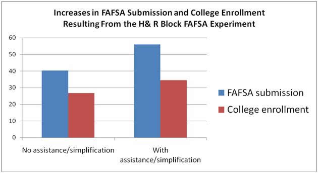 Increases in FAFSA Submission and College Enrollment Resulting From the H&R BlockFAFSA Experiment