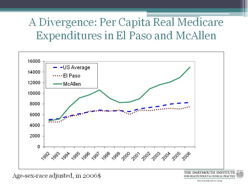 Graph: A Divergence: Per Capita Real Medicare Expenditures in El Paso and McAllen