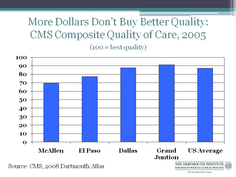 Graph: More Dollars Don't Buy Better Quality: CMS Composite Quality of Care, 2005