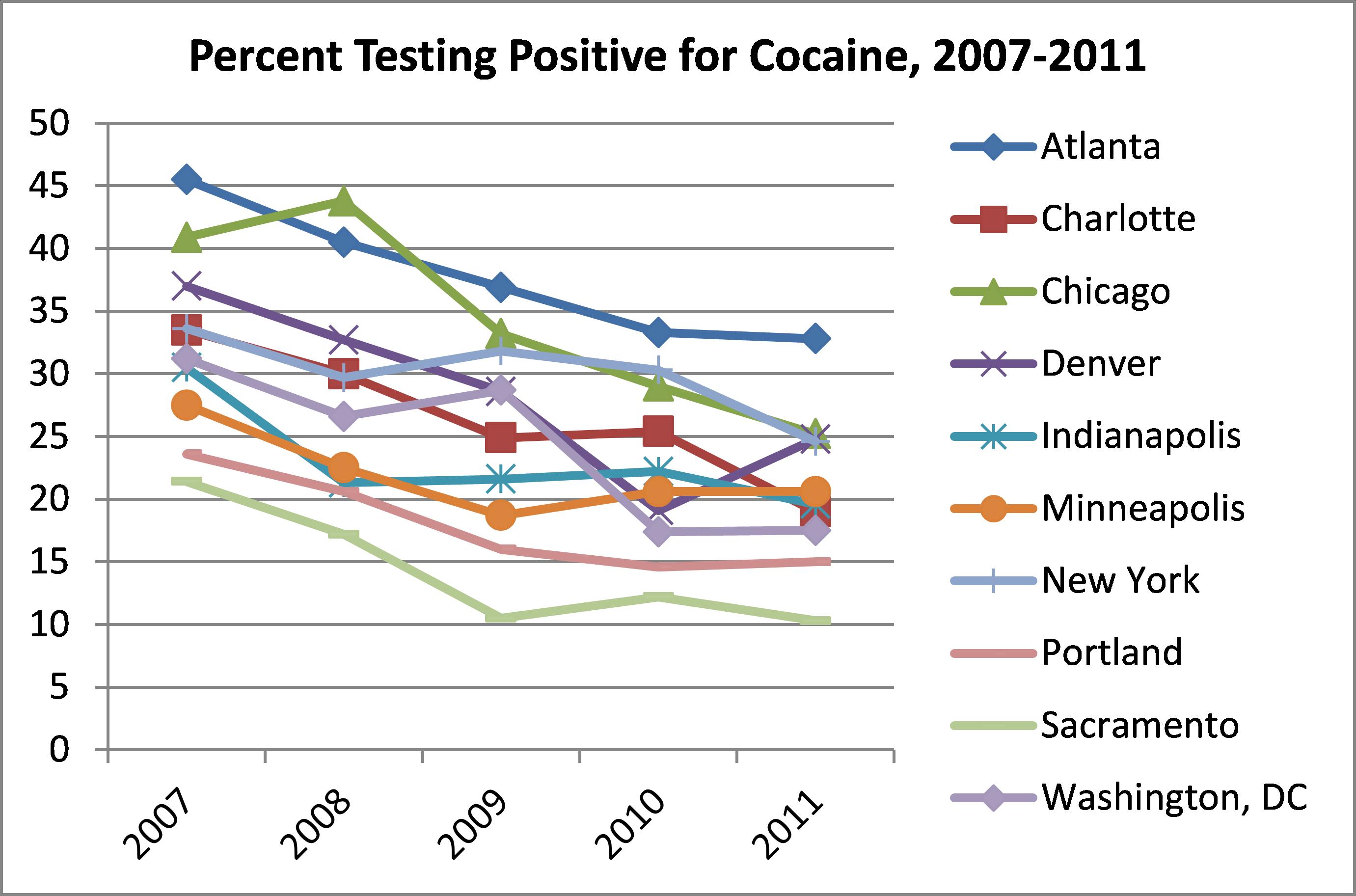 The Arrestee Drug Abuse Monitoring (ADAM II) 2011 Annual