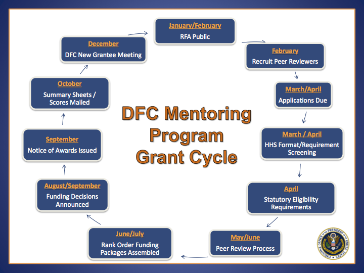 DFC Mentoring  Program Grant Cycle