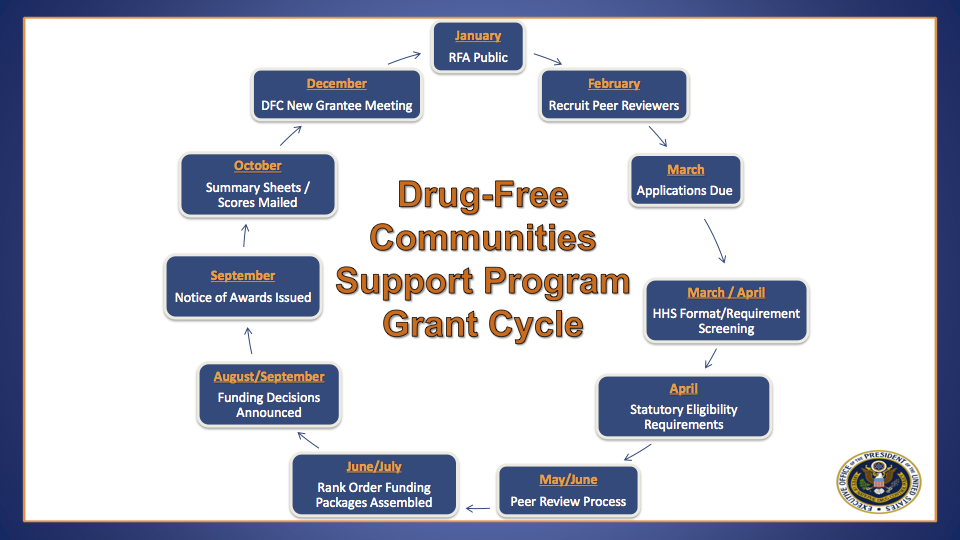 Drug-Free Communities Support Program Grant Cycle