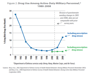 2011 National Drug Control Strategy - Introduction | The