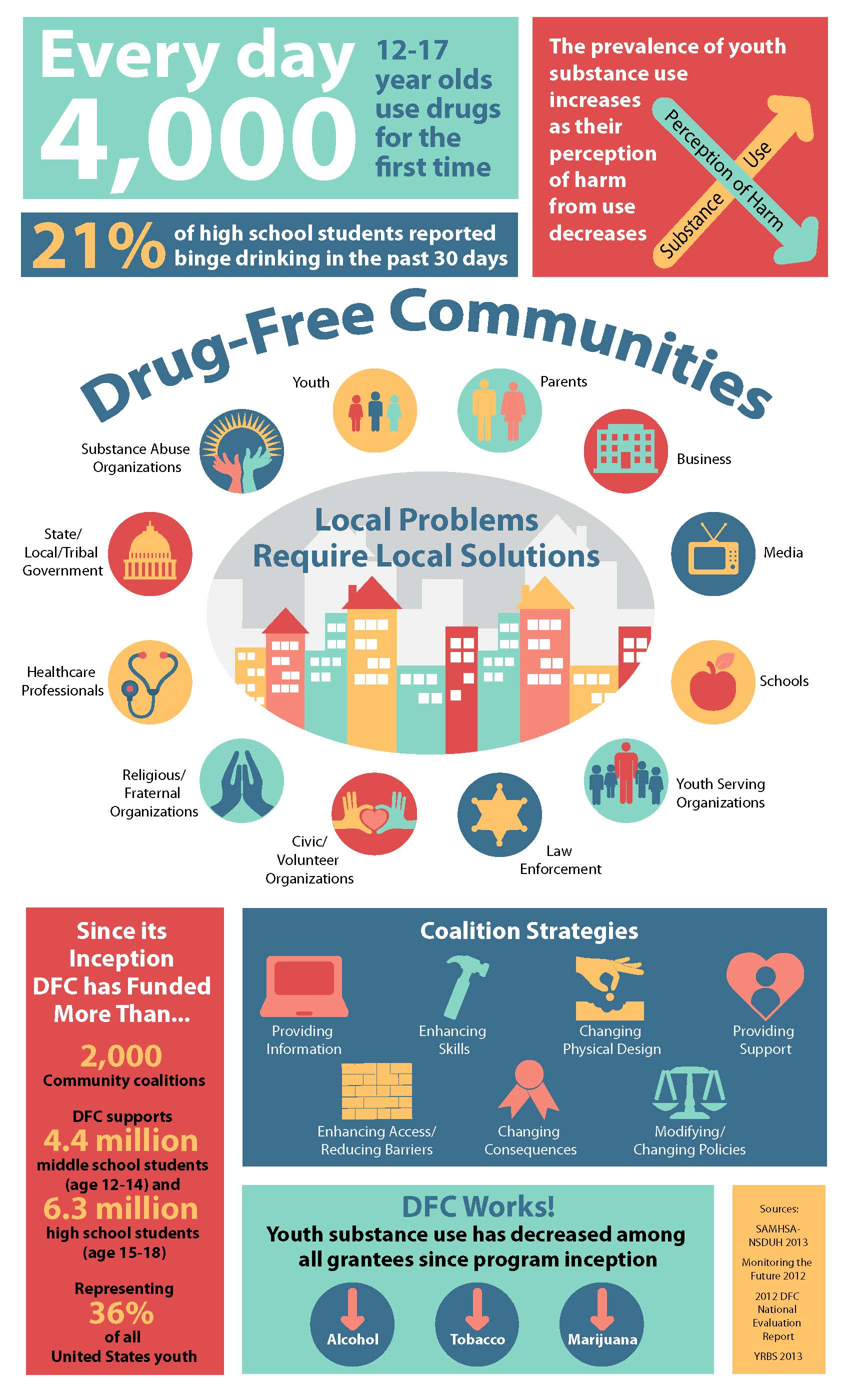 Drug-Free Communities Support Program | The White House