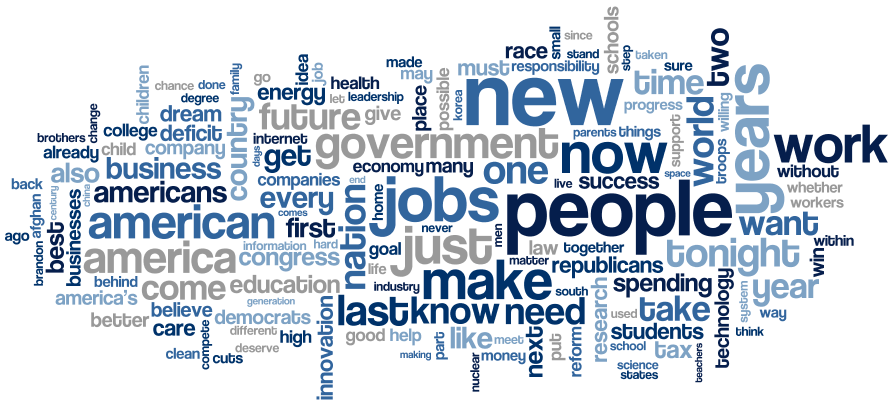 Word Cloud of State of the Union