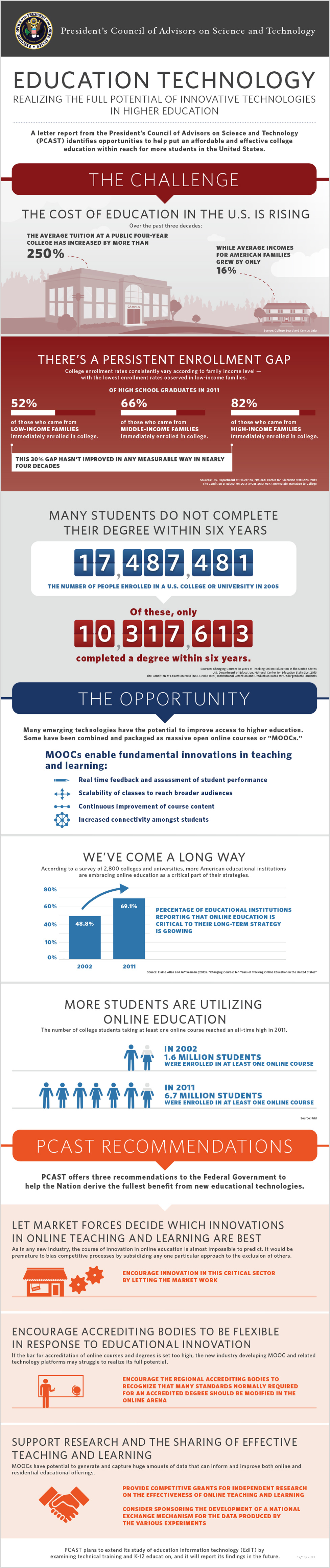 Infographic: Harnessing Technology for Higher Education