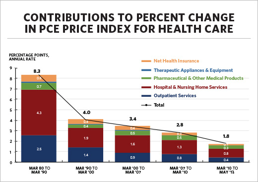 Consumer prices for health care have risen at the slowest pace in nearly 50 years