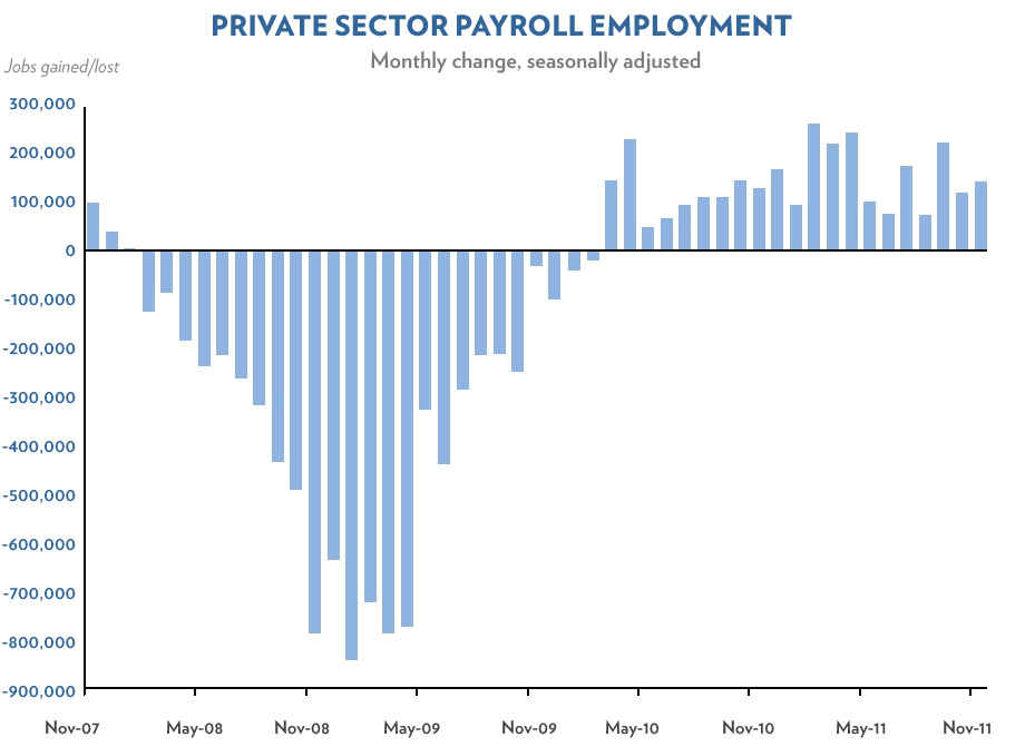 Chart November 2011 private sector job growth