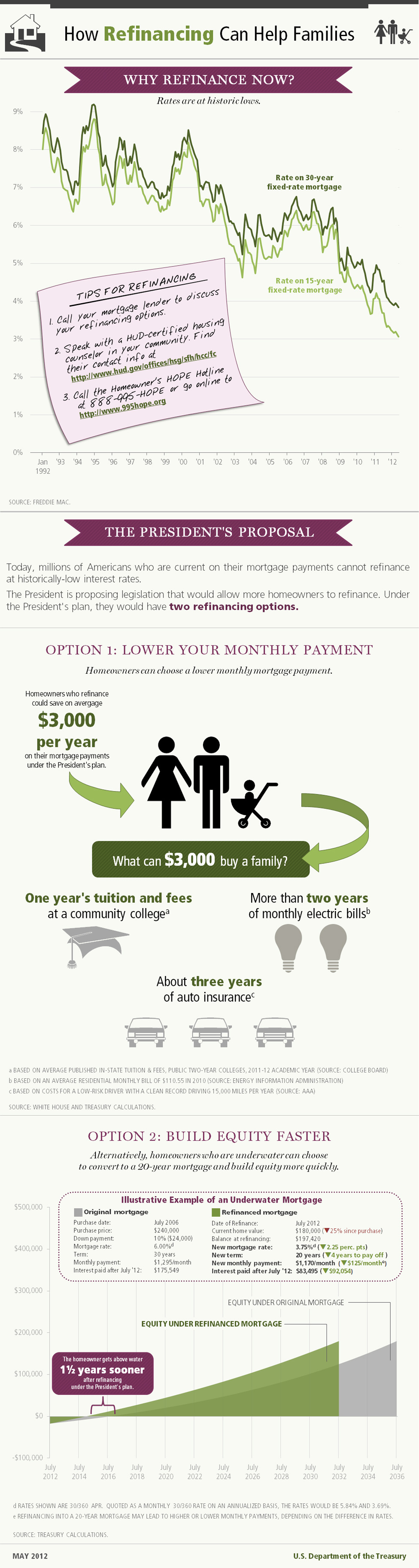 Infographic: How Refinancing Can Help Families