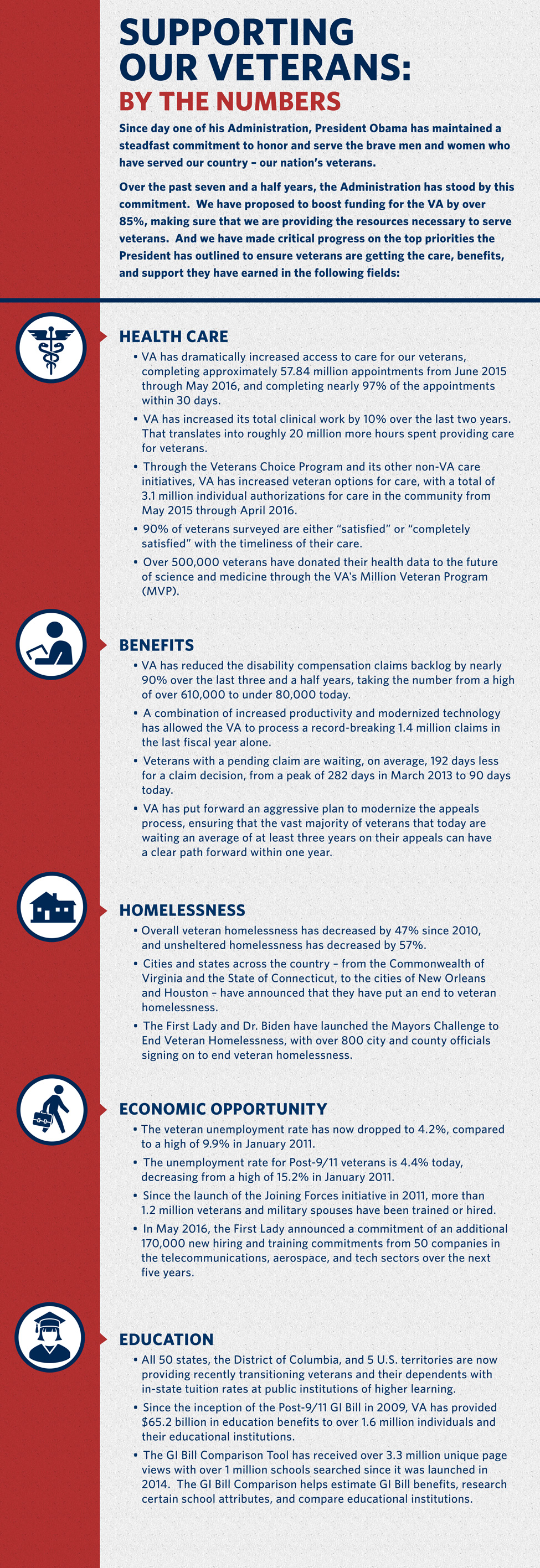 Infographic: How we're supporting our veterans