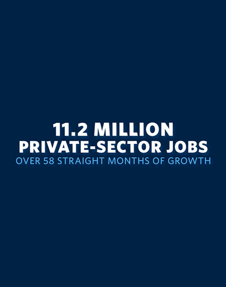 11.2 Million Private-Sector Jobs over 58 Straight Months of Growth