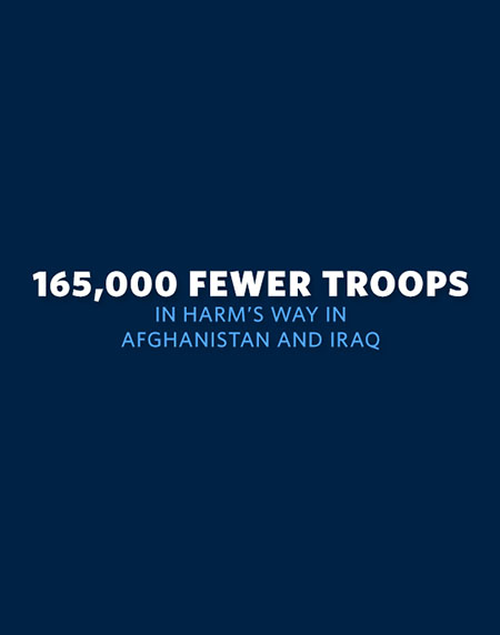165,000 Fewer Troops