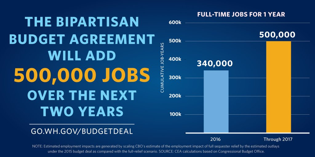 Economic Benefits Of The Bipartisan Budget Agreement In The Short