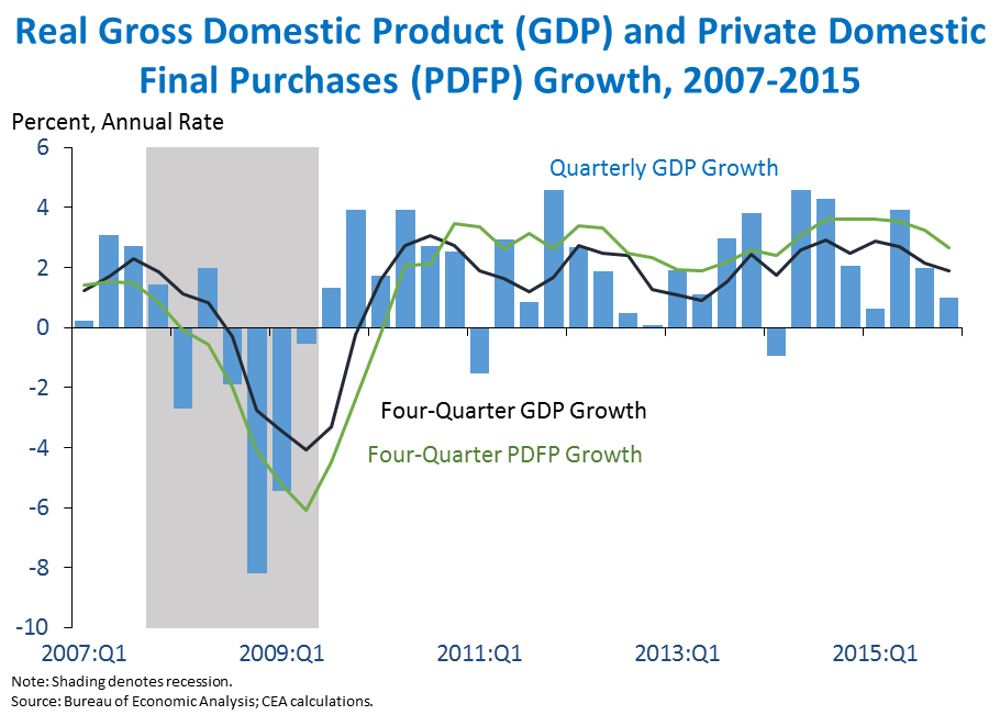 Second Estimate Of Gross Domestic Product For The Fourth Quarter Of